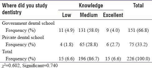 Knowledge of antibiotics among dentists in Saudi Arabia Al
