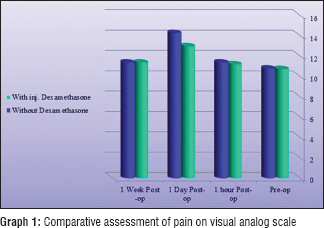 Assessment of pain, swelling and trismus following impacted