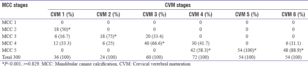 Skeletal Maturity Assessment Using Calcification Stages Of