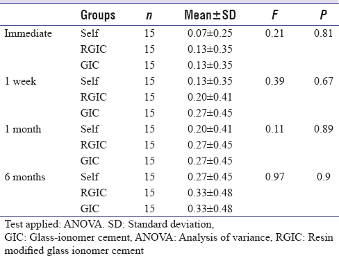 Table 5: Comparison of Mean ± SD & Analysis of variance (ANOVA) of post cementation sensitivity due to bitting pressure among all groups