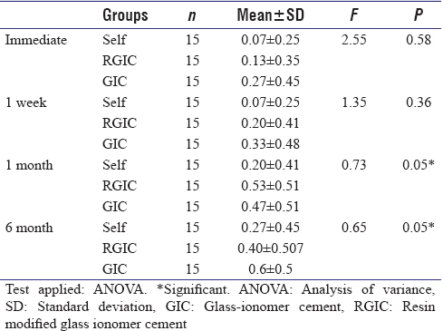 Table 1: Comparison of Mean ± SD and Analysis of variance (ANOVA) of postcementation sensitivity due to air pressure among all groups