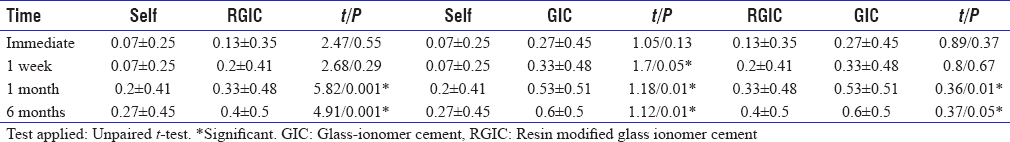 Table 2: Comparison of unpaired <i>t</i> test & <i>P</i> values of post cementation sensitivity due to air pressure among all g