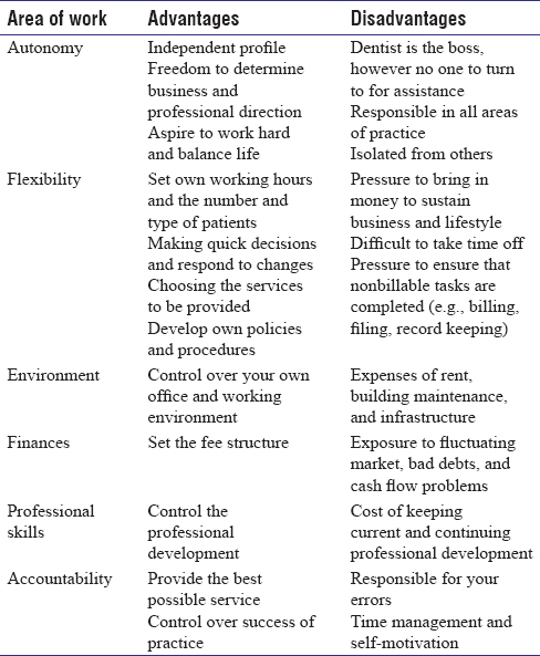 Table 1: Advantages and disadvantages of private practice