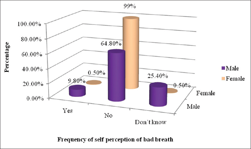 Smoking habits, oral hygiene practices, and self-perceived