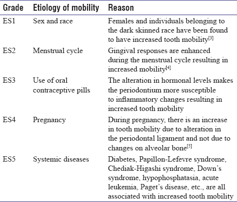 Table 1b: Etiology of mobility grading-systemic factors