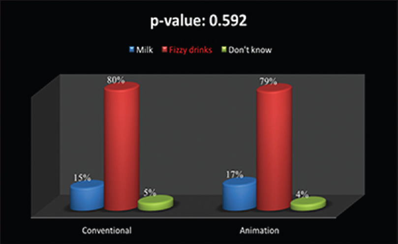 Figure 10: Groups comparison to which type of drink causes caries