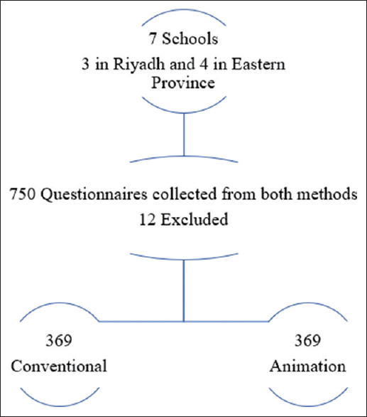 Figure 2: Represent a total number of questionnaires