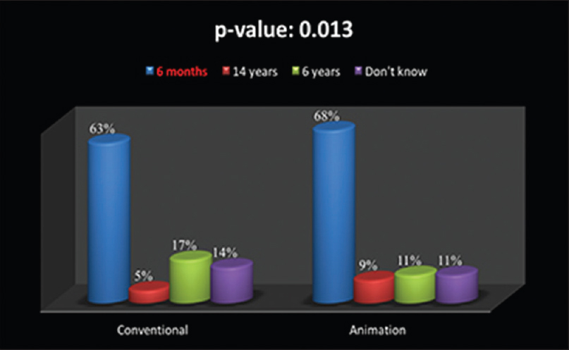 Figure 3: Groups comparison regarding the age first tooth eruption
