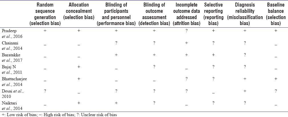 Table 3: Assessment of the risk of bias in the included studies