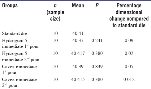 Table 1: Arch length comparison of immediate poured casts with the standard die