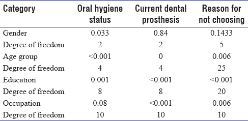 Table 2: The <i>P</i> value and degree of freedom for current oral hygiene, current dental prosthesis, and reason for not choosing dental implants between different genders, age group, education level, and occupation