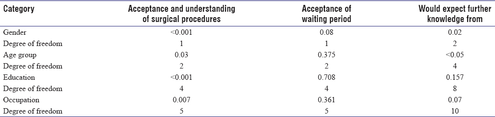 Table 4: The <i>P</i> value and degree of freedom for acceptance and understanding of surgical procedures involved, acceptance of waiting period, expecting further knowledge from between different genders, age group, education level, and occupation