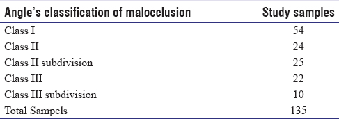 Table 1: The distribution of total samples into respective malocclusion classification