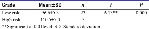 Table 11: Comparison of tumor necrosis factor-α level among leukoplakia based on grades of epithelial dysplasia