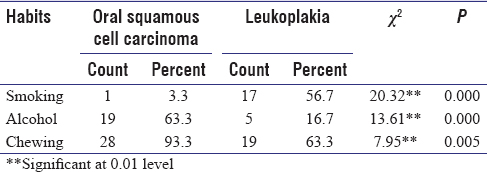 Table 3: Comparison of habits between Oral squamous cell carcinoma and Leukoplakia