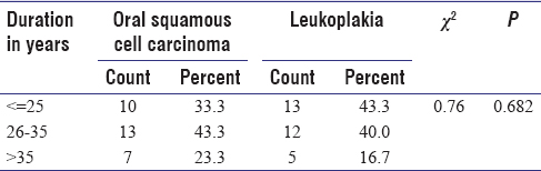 Table 4: Comparison of duration of habits in years between Oral squamous cell carcinoma and Leukoplakia