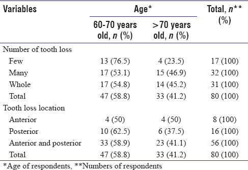 Table 2: Number and location of tooth loss based on age