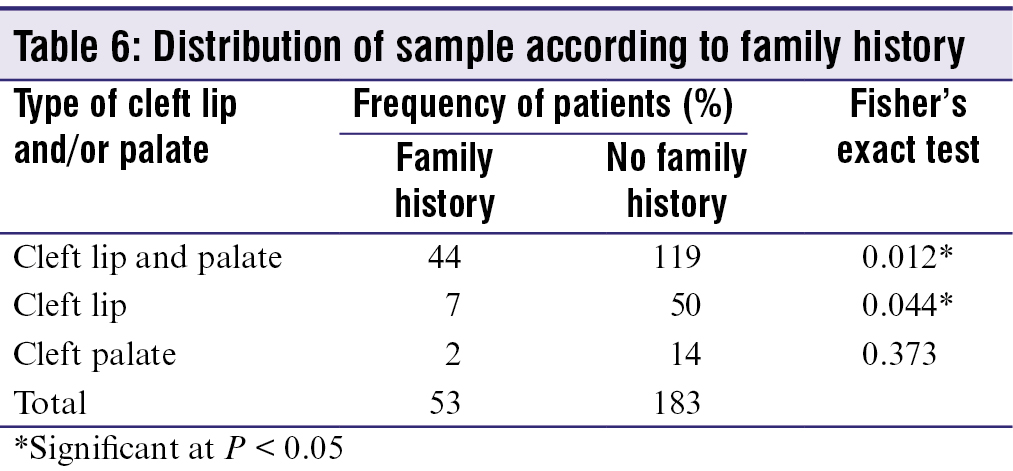 Table 6: Distribution of sample according to family history