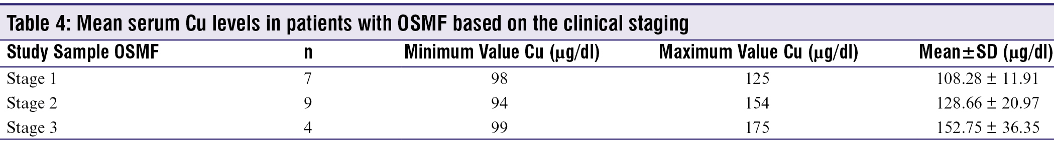 Table 4: Mean serum Cu levels in patients with OSMF based on the clinical staging