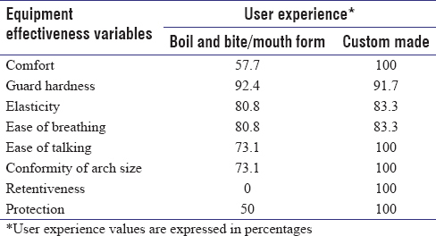 Table 1: Comparison of the effectiveness of dental and jaw protective equipment