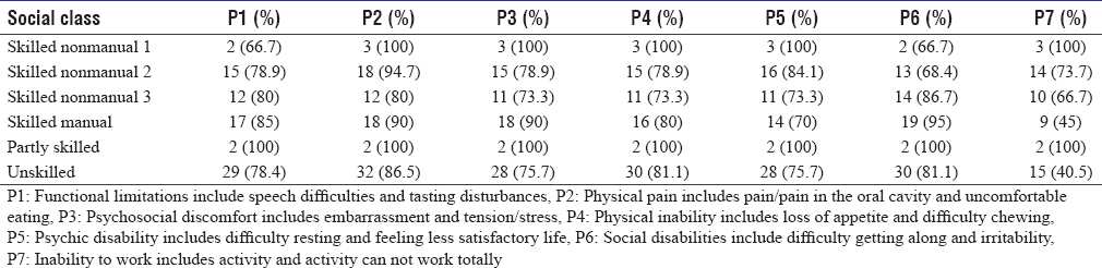 Table 2: Cross-tabulation of the distribution of perceptions about the impact of caries on each social class of Tambaksari subdistrict in Surabaya in 2006