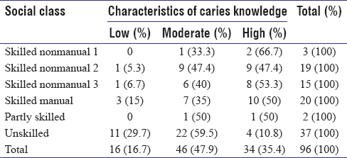 Table 3: Cross-tabulation of dental caries motivation and social class of Tambaksari subdistrict population in 2006