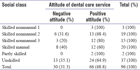 Table 4: Cross-tabulation of dental caries treatment service and social class of resident of Tambaksari subdistrict of Surabaya City in 2006