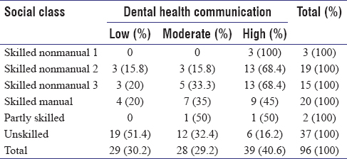 Table 6: Cross-tabulation of dental health communication and social class of population of Tambaksari subdistrict of Surabaya City in 2006