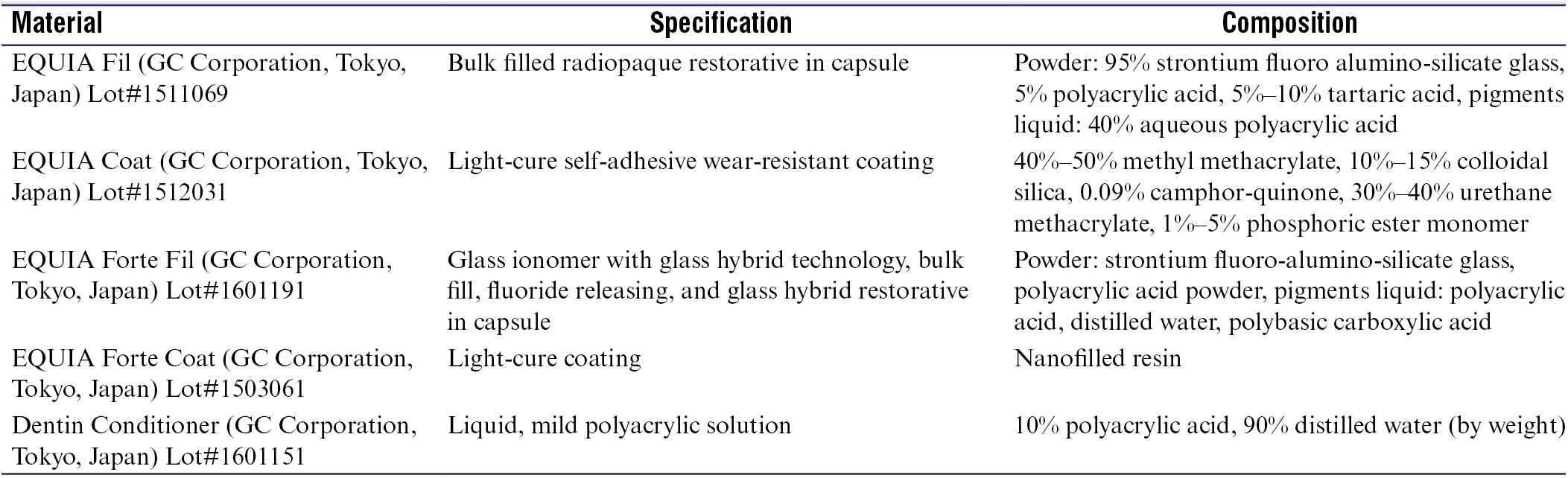 Table 1: Material's specification, composition, manufacturer, and lot number