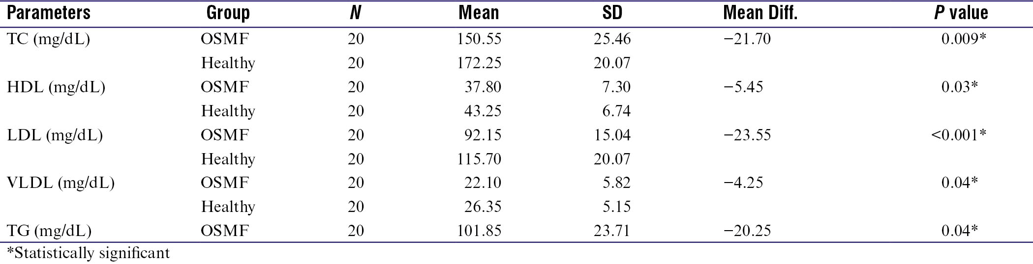 Table 2: Comparison of mean values of lipid profile parameters between OSMF and healthy groups using Mann–Whitney <i>U</i> test