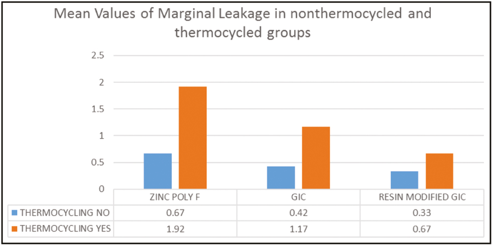 Graph 1: Mean values of marginal leakage in non-thermocycled and thermocycled groups