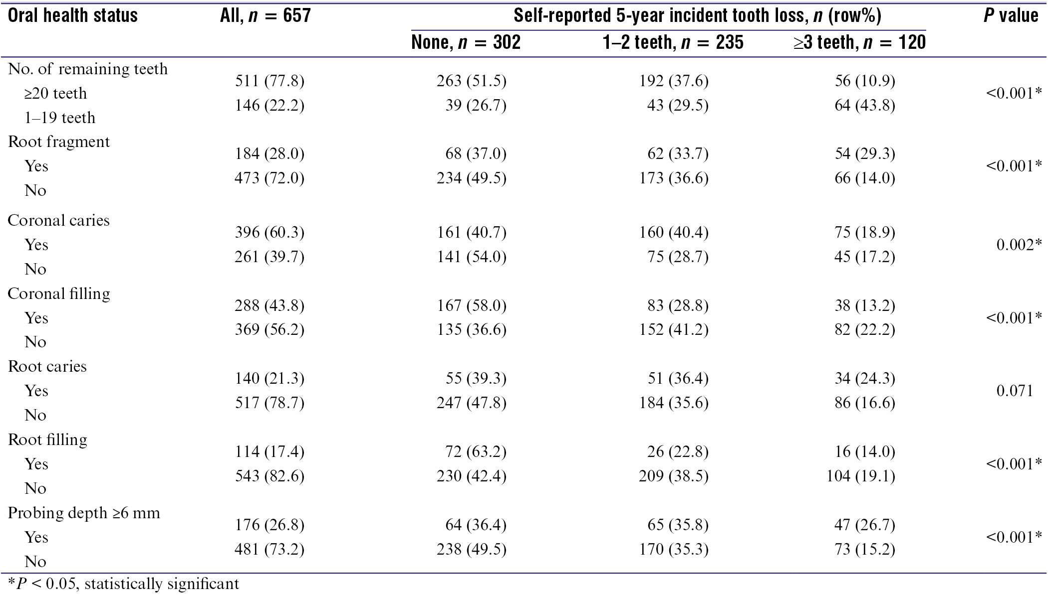 Table 2: Associations of oral health status with self-reported five-year incident tooth loss (<i>n</i> = 657)
