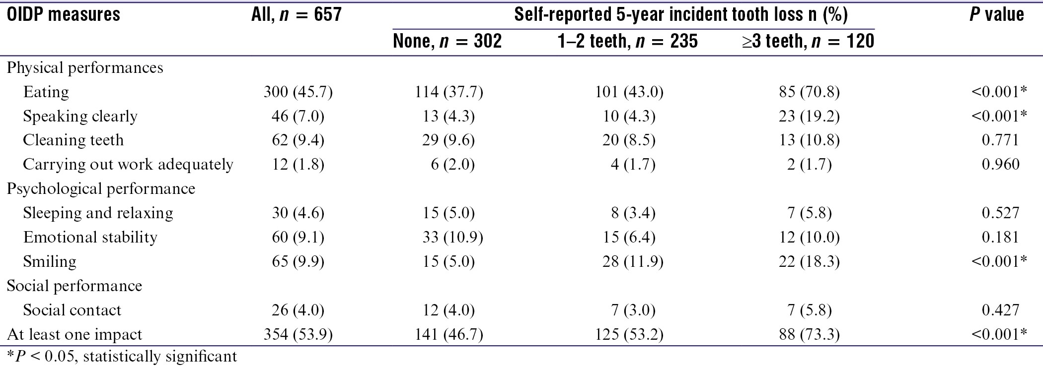 Table 3: Prevalence of oral impacts daily performance and subscale and the associations with self-reported five-year incident tooth loss (<i>n</i> = 657)