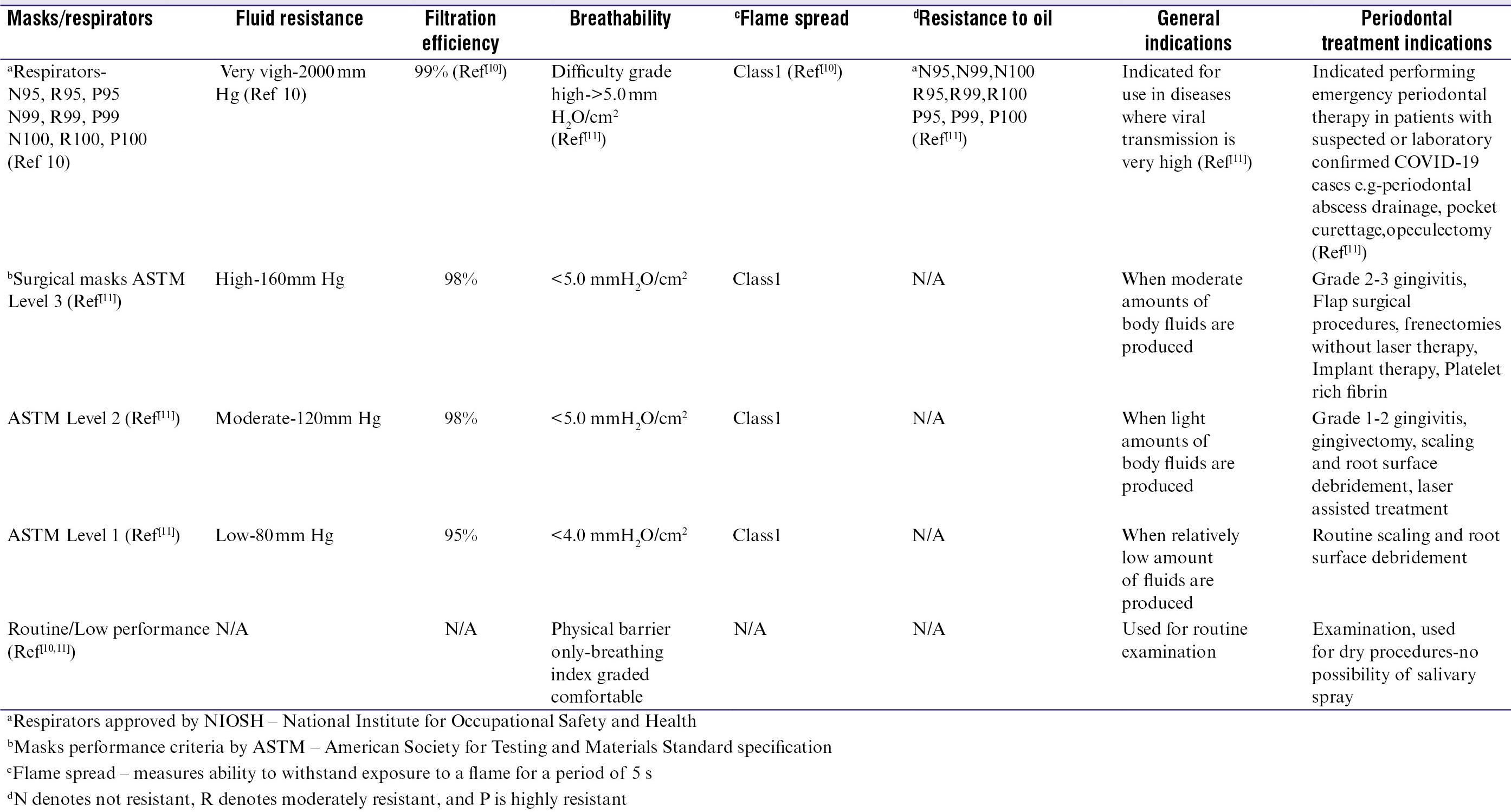 Table 1: Mask/respirator performance indices