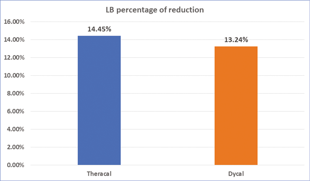 Figure 6: Bar chart representing bacterial reduction (LB) in different groups. LB = <i>Lactobacillus</i>